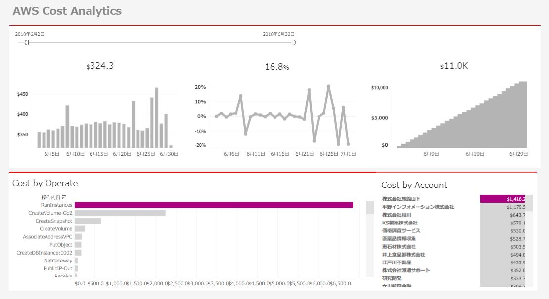 クラウド使用料レポートをTableauで可視化した画像