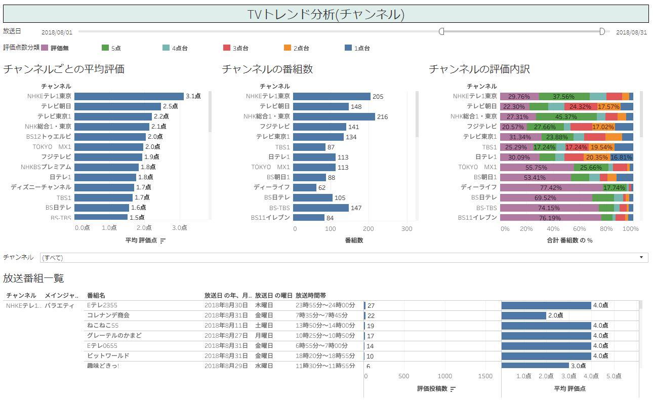 TVトレンド分析(チャンネル)をTableauで可視化した画像