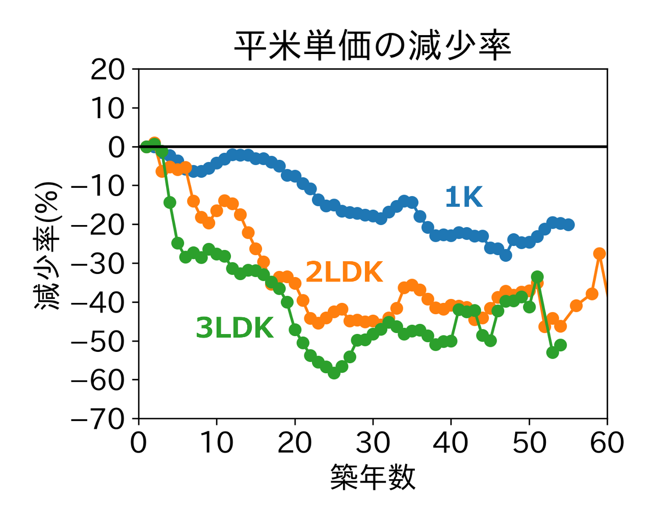 1Kに対して2LDK・3LDK物件の賃料は急激に減少する