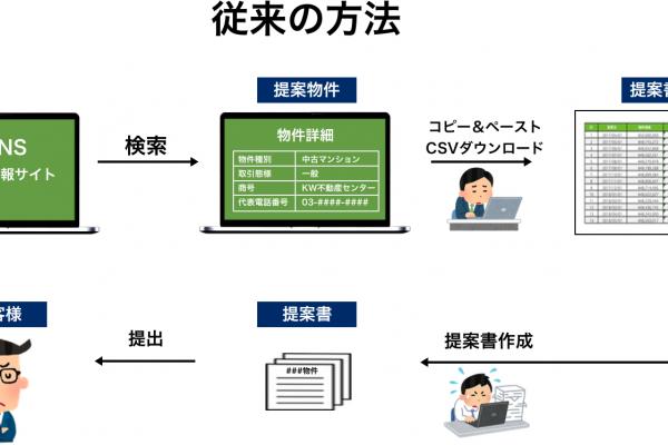 従来の資料作成方法