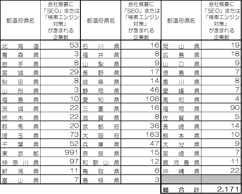 都道府県別SEO事業を行っている企業数の表