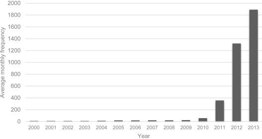 ビッグデータの出現する頻度が経年グラフ