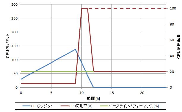 CPUクレジットとCPU使用率の関係