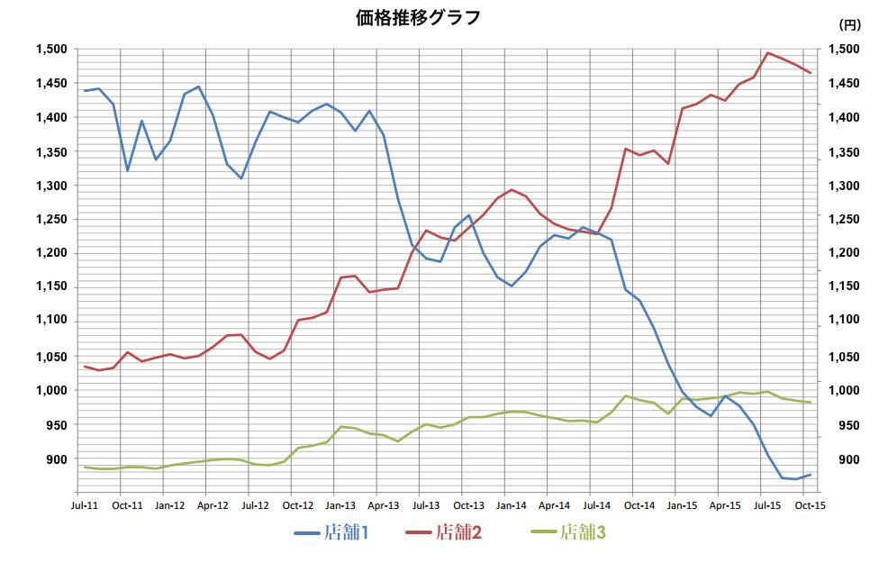 店舗ごとの価格推移グラフ