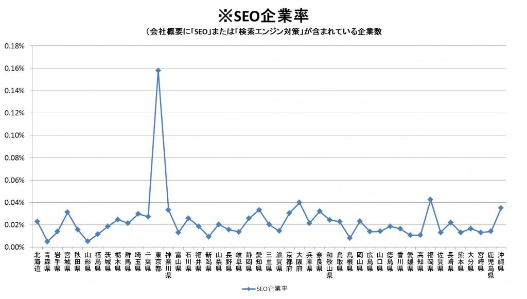総法人数とSEO企業率のグラフ