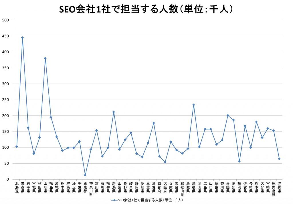 SEO会社1社で担当する人数のグラフ