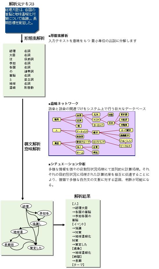 処理分析の流れ図