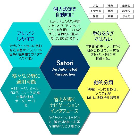 satoriの特徴