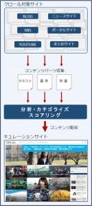 キュレーションのプロセス