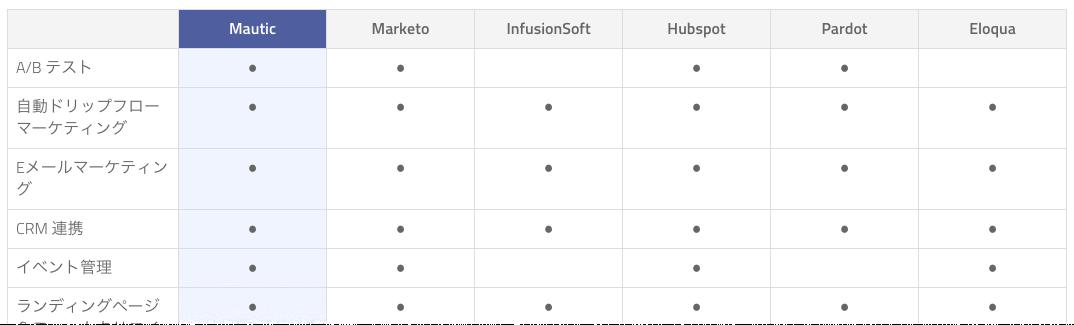各種MAツールの性能比較表
