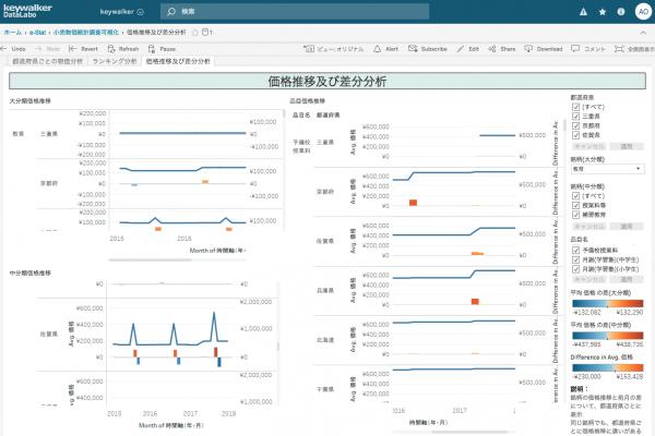 Tableauで行政データを可視化した画像