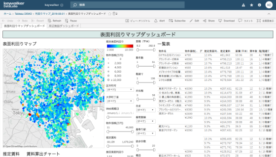 TableauのDashboard画像
