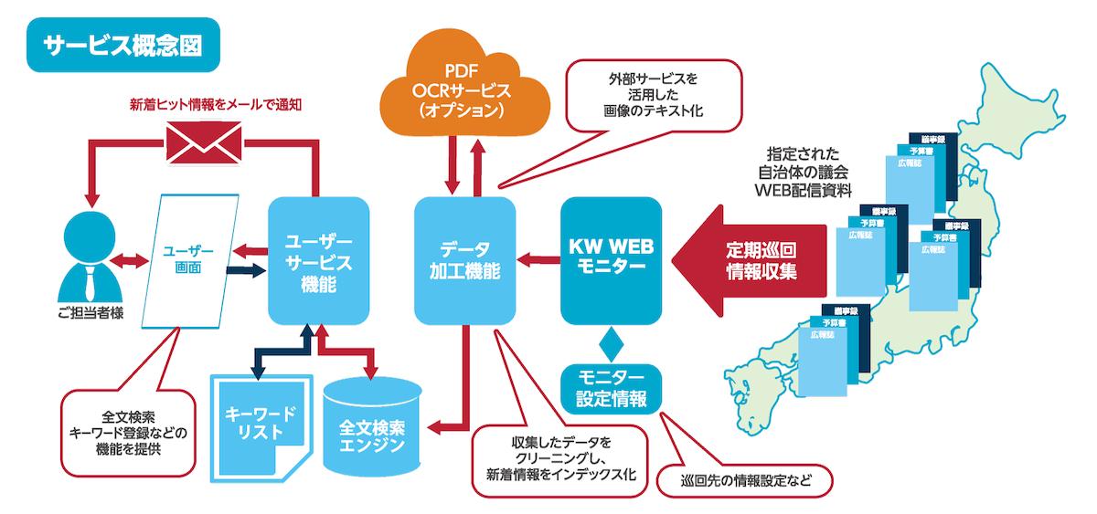 WEB 更新 比較 通知ツールの説明図