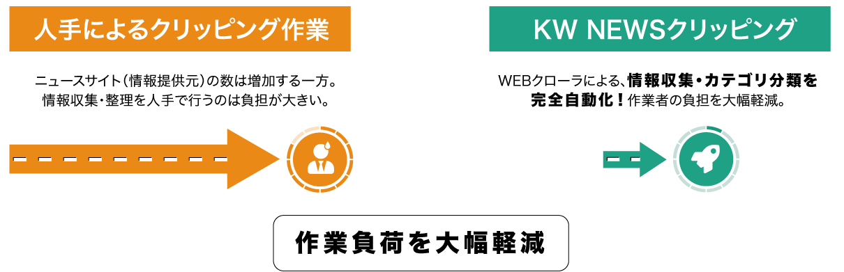 KWニュースクリッピング図解