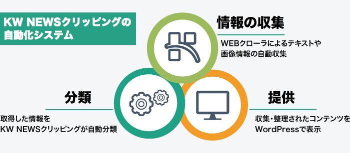 WEB情報の自動収集・自動分類・WordPress表示