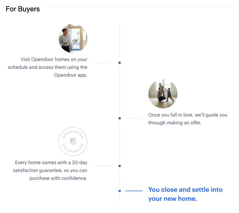 不動産買取の流れ