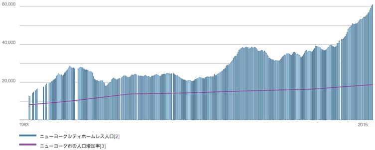 ニューヨークのホームレス人口増加推移