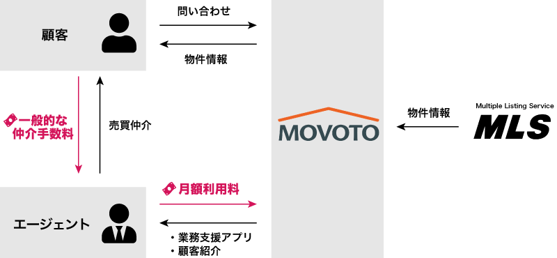 Movotoの収益構造