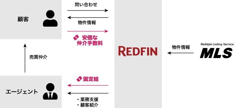 Redfinの収益構造
