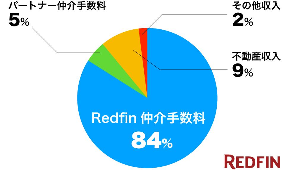 Redfinの売上構成