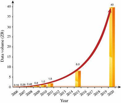 データ増加量推移グラフ