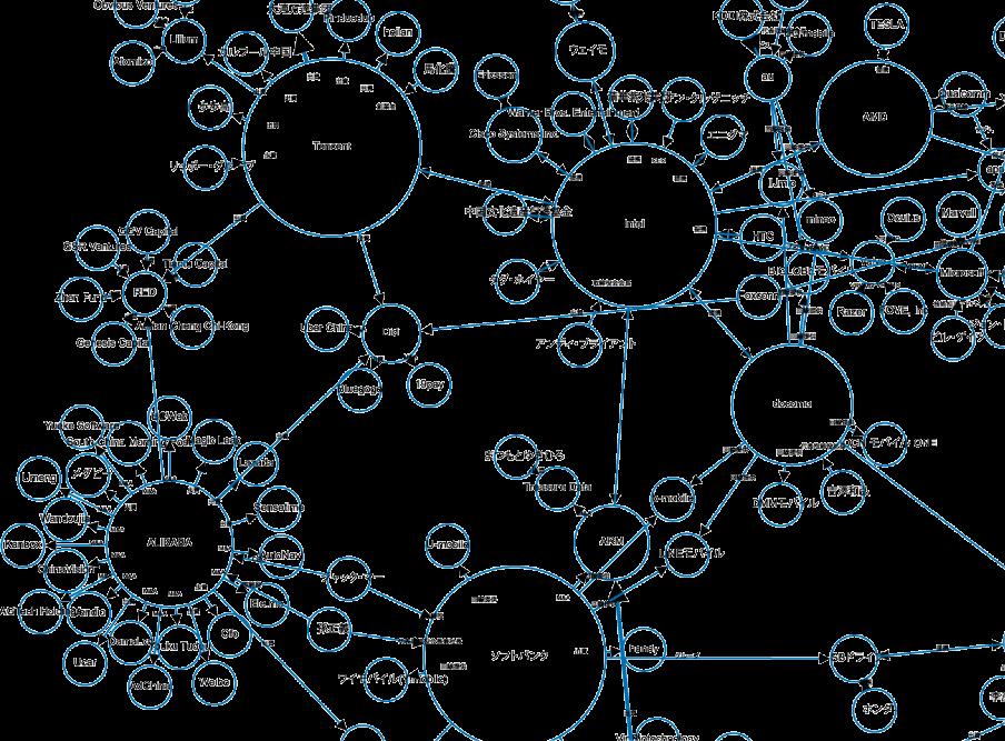 自然言語処理分析