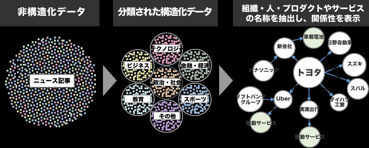 テキストデータの自動分類・タグ付けエンジン
