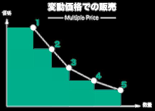 ダイナミックプライシングの仕組み|変動価格での販売