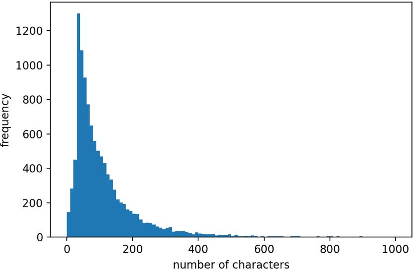 使用したデータの文字数分布