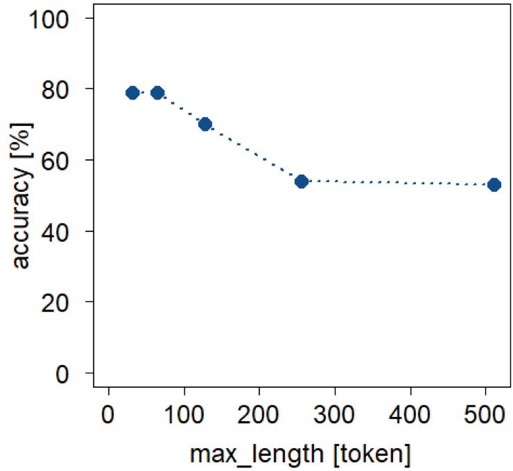 精度に対する最大文長(トークン数)の影響