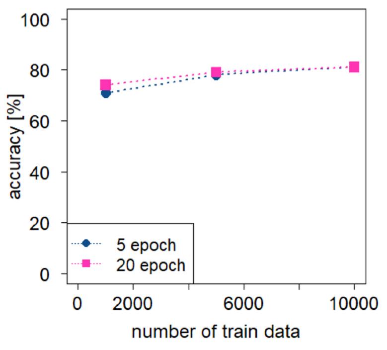 精度に対するデータ量とエポック数の影響