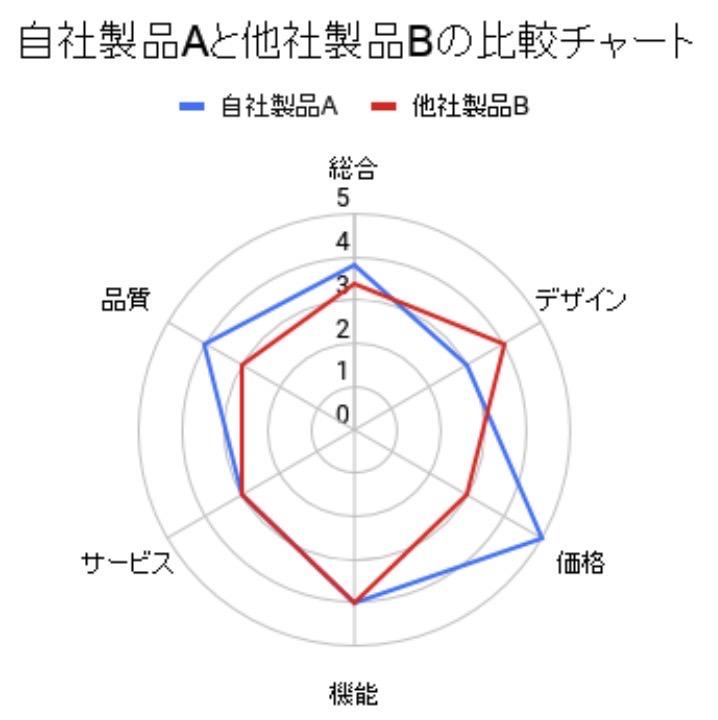 レーダーチャートを作成
