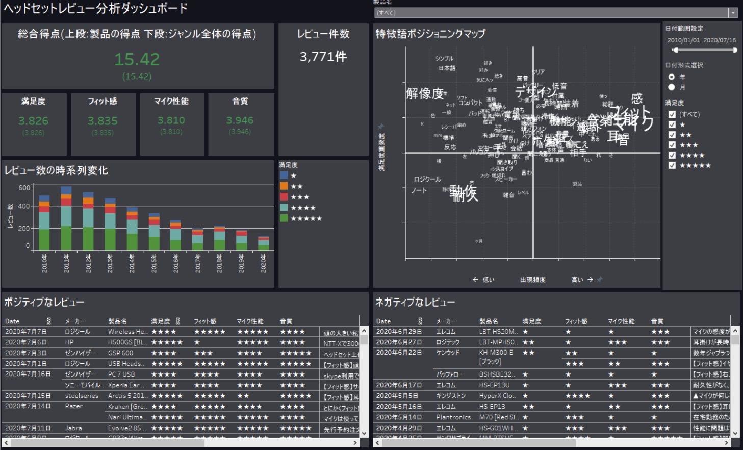 Tableauによりその他様々なデータと連携・可視化