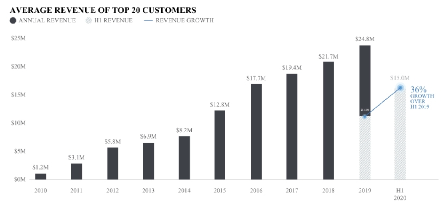 IPO目論見書 TOP20