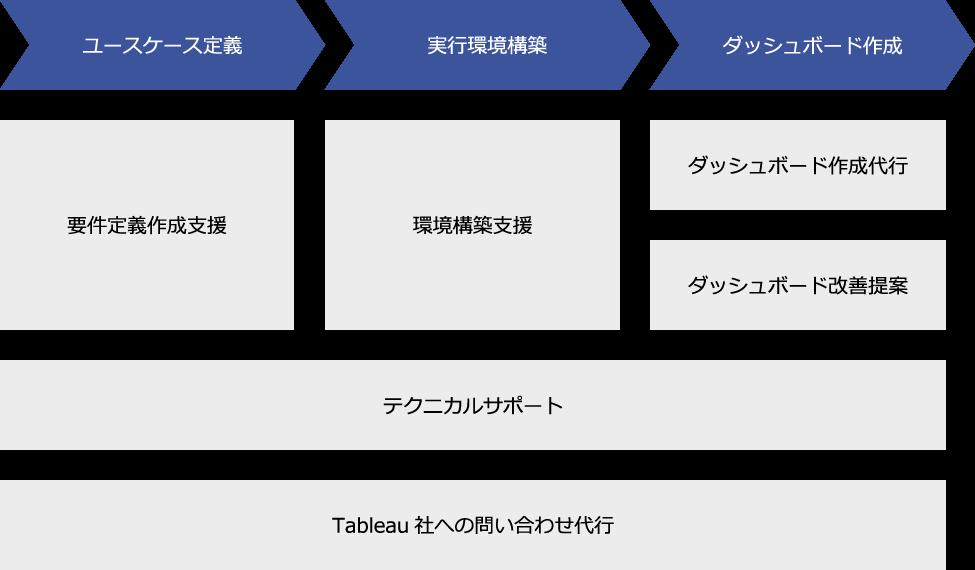 Tableauコンサルティング導入の流れ