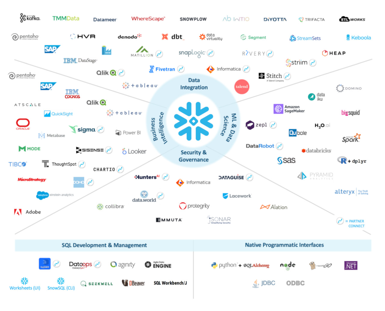 ecosystem-overview